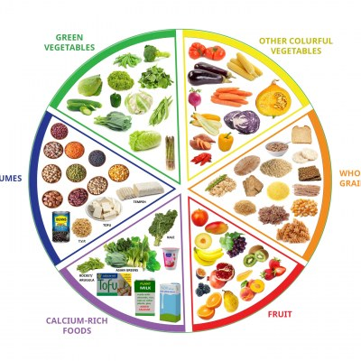 A Balanced Diet – The Ultimate Guide
